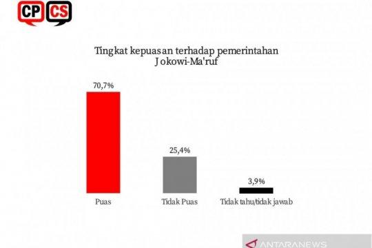 Survei CPCS: Kepuasan publik terhadap Jokowi-Ma'ruf capai 70,7 persen