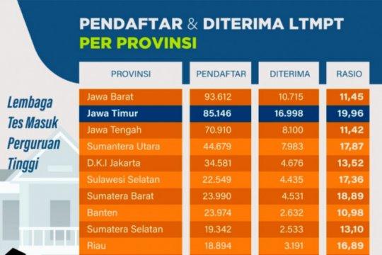 LTMPT sebut pemilihan Pusat UTBK tidak terkait dengan PTN tujuan
