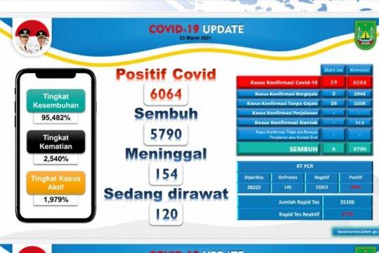 Angka penularan COVID-19 di Batam kembali meningkat