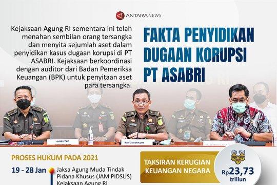Fakta penyidikan dugaan korupsi PT ASABRI