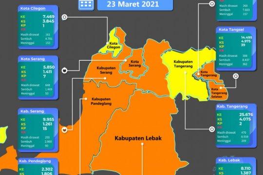 Enam daerah di Banten kembali masuk zona sedang penyebaran COVID-19
