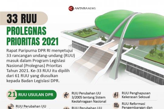 33 RUU Prolegnas Prioritas 2021