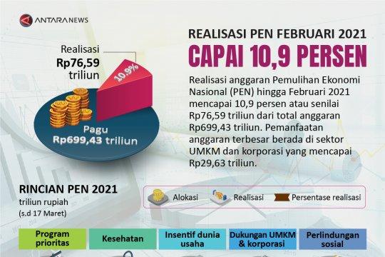 Realisasi PEN 2021 capai 10,9 persen