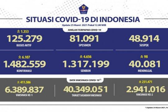 Kasus terkonfirmasi COVID-19 bertambah 6.107 dan sembuh 4.656 orang