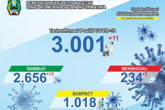 Positif kasus COVID-19 di Magetan-Jatim lampaui angka 3.000 kasus