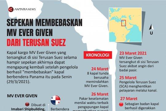 Sepekan membebaskan MV Ever Given dari Terusan Suez