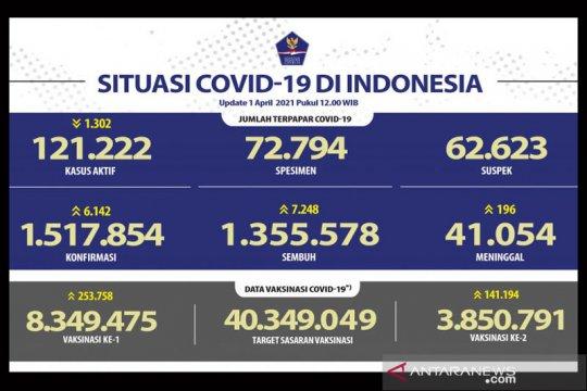 3.850.791 jiwa warga Indonesia telah menerima dosis vaksin lengkap