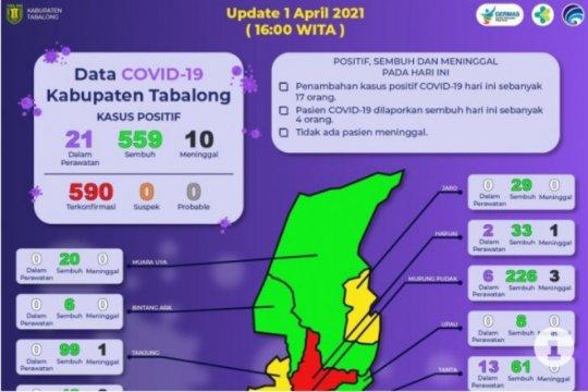 Empat Kafilah Kabupaten Tabalong terkonfirmasi positif COVID-19
