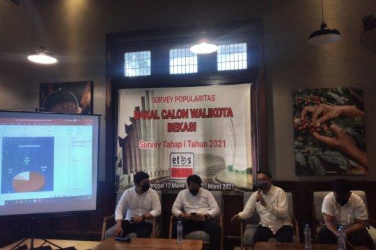 Wakil Wali Kota Bekasi unggul survei tahap I Pilkada 2024