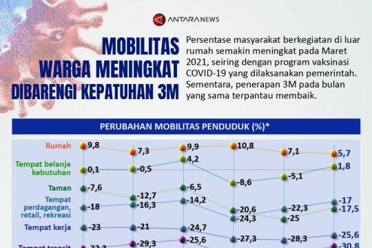 Mobilitas warga meningkat dibarengi kepatuhan 3M