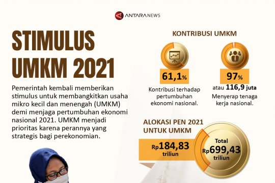 Stimulus UMKM 2021