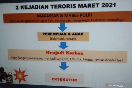 Kemen PPPA-BNPT petakan daerah rawan rekrut teroris perempuan