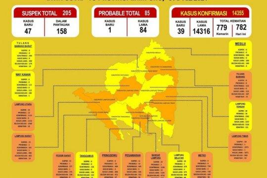 Jumlah pasien COVID-19 di Lampung bertambah 39