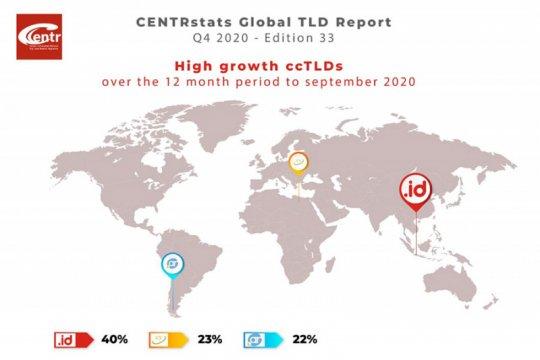 .id domain ccTLD dengan pertumbuhan tertinggi dunia
