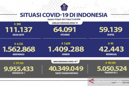 Kasus terkonfirmasi COVID-19 bertambah 4.723 dan sembuh 3.629 orang