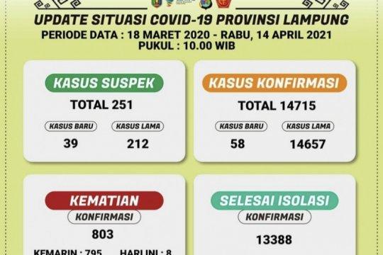 Kasus sembuh dari COVID-19 di Lampung bertambah 46 orang