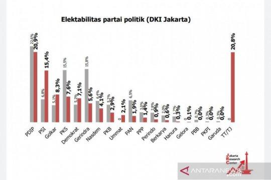 Survei: PDIP dan PSI kuasai DKI