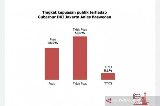 Survei: Tingkat kepuasan publik terhadap Anies hanya 38,9 persen