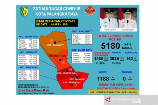 Pasien sembuh COVID-19 di Palangka Raya bertambah 61 orang