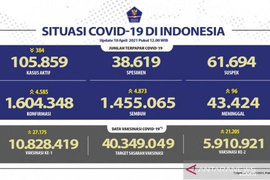 Kasus terkonfirmasi COVID-19 bertambah 4.585 dan sembuh 4.873 orang