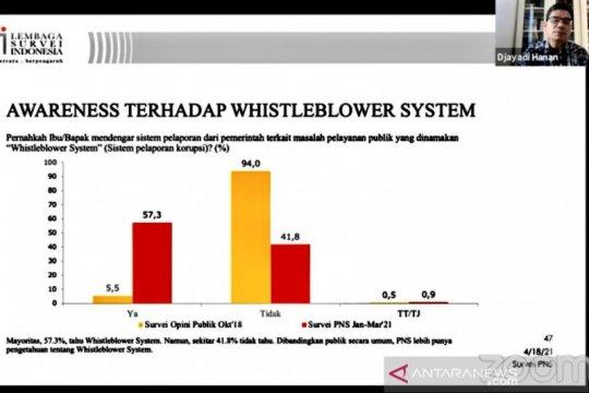"""LSI dorong pemerintah tingkatkan pemahaman PNS soal """"whistleblower"""""""