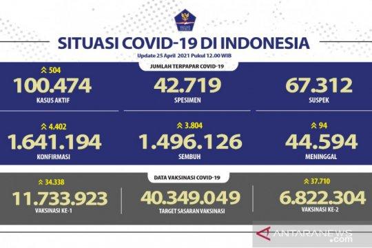 Positif COVID-19 Minggu bertambah 4.402 jadi 1.641.194 kasus