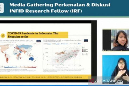 Pakar: Testing dan tracing COVID-19 Indonesia masih tertinggal