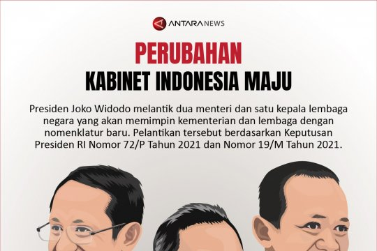 Perubahan Kabinet Indonesia Maju