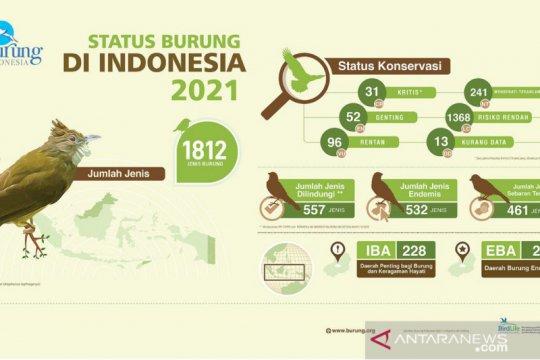 Sebanyak 179 jenis burung yang terancam punah di Indonesia