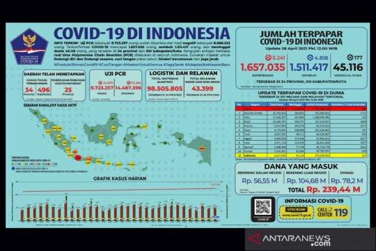 Kasus COVID-19 bertambah 5.241 orang, total terkonfirmasi 1.657.035