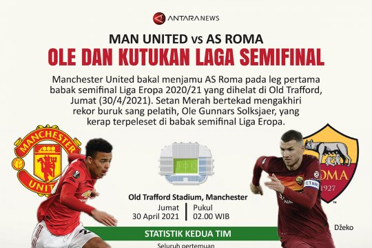 Manchester United vs AS Roma: Ole dan kutukan laga semifinal