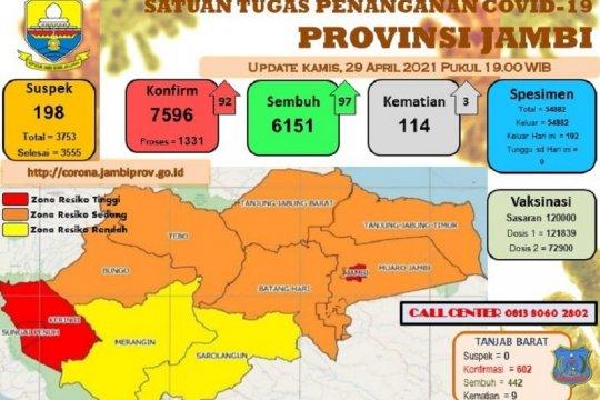 Tiga kabupaten dan kota di Provinsi Jambi zona merah COVID-19