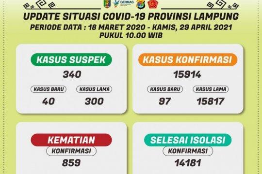 Dinkes catat penambahan 97 kasus positif COVID-19 di Lampung