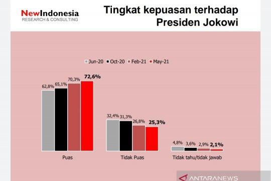 Survei: Tingkat kepuasan publik kepada Jokowi meningkat