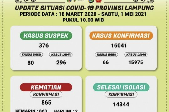 Kasus terkonfirmasi positif COVID-19 di Lampung bertambah 66 orang