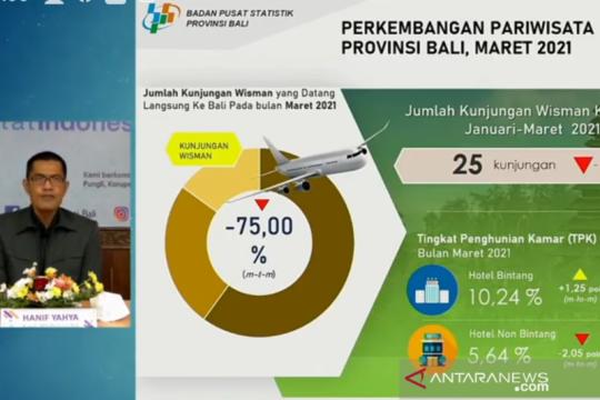 BPS: Bali hanya terima kunjungan tiga wisman pada Maret 2021