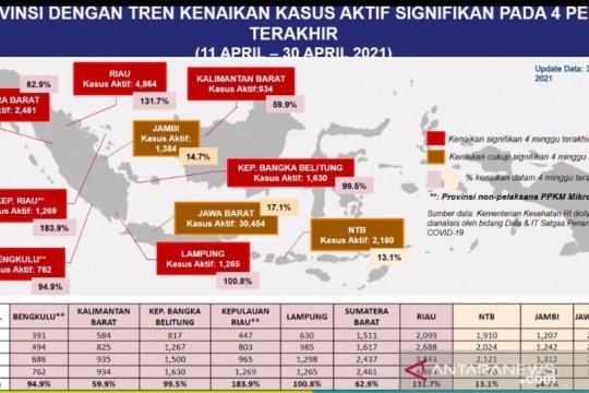 Kemenkes: 10 provinsi alami peningkatan kasus dalam 4 pekan terakhir