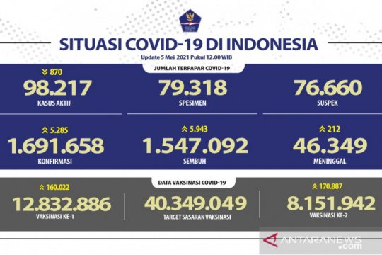 Kasus terkonfirmasi COVID-19 bertambah 5.285 dan sembuh 5.943 orang