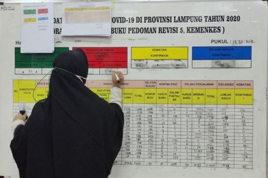 Kasus harian COVID-19 Lampung bertambah 77 orang
