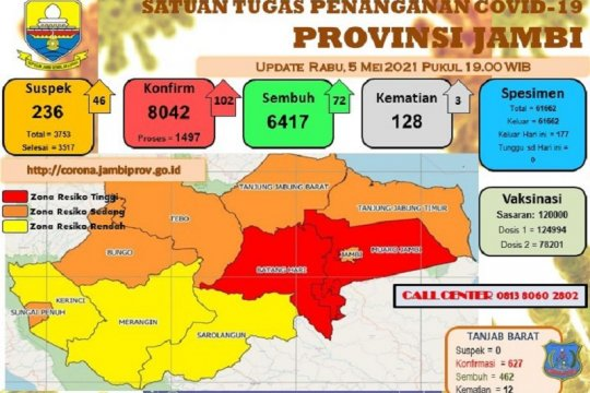 Kabupaten Batanghari-Muaro Jambi masuk zona merah COVID-19