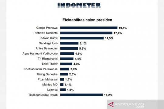 Survei Indometer: Ganjar, Prabowo, dan Kamil capres unggulan