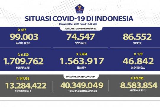 Kasus terkonfirmasi positif bertambah 6.130 dan sembuh 5.494 orang