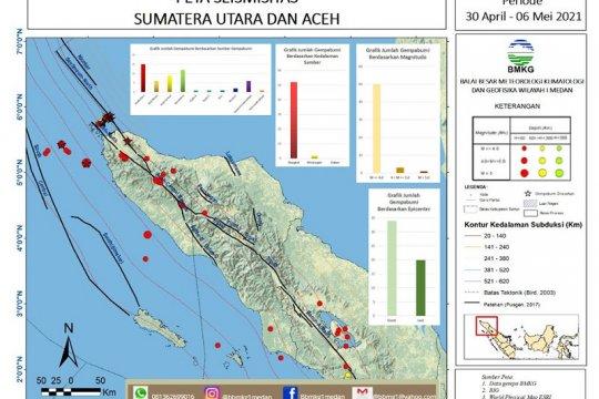 BMKG catat sepekan terakhir terjadi 54 gempa di Sumut-Aceh