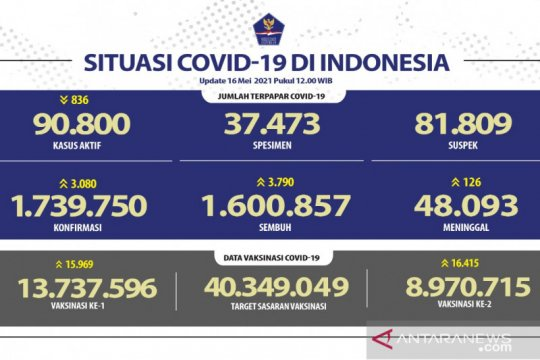 8.970.715 warga Indonesia telah menerima vaksin dosis lengkap