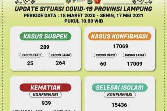 Kasus COVID-19 Lampung bertambah 60 orang total 17.069