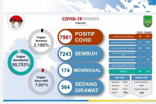 Di bawah nasional, kematian akibat COVID-19 di Batam 2,18 persen