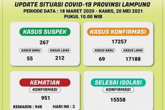 Dinkes: Ada penambahan 69 kasus positif COVID-19 di Lampung