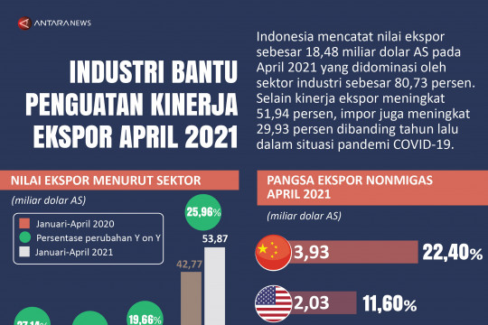 Industri bantu penguatan kinerja ekspor April 2021