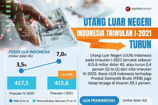 Utang luar negeri Indonesia triwulan I-2021 turun