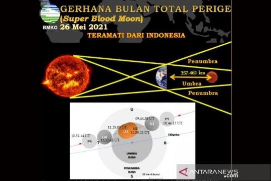 LAPAN: Gerhana Bulan Total langka bersamaan Hari Raya Waisak